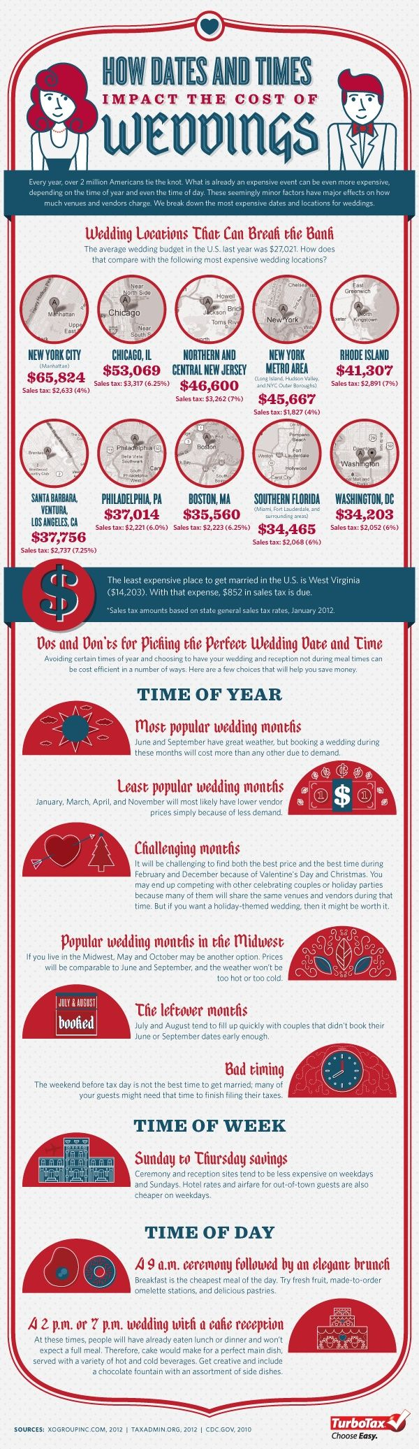 how dates and times impact wedding costs