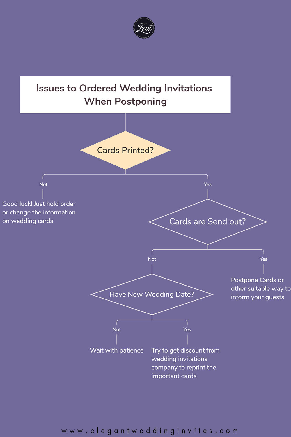 Issues to Ordered Wedding Invitations When Postponing