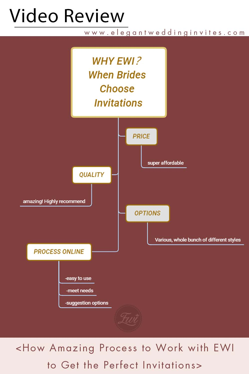 Video Review How Amazing Process to Work with EWI to Get the Perfect Invitations